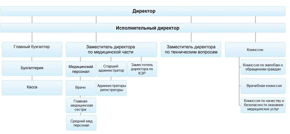Структура клиники